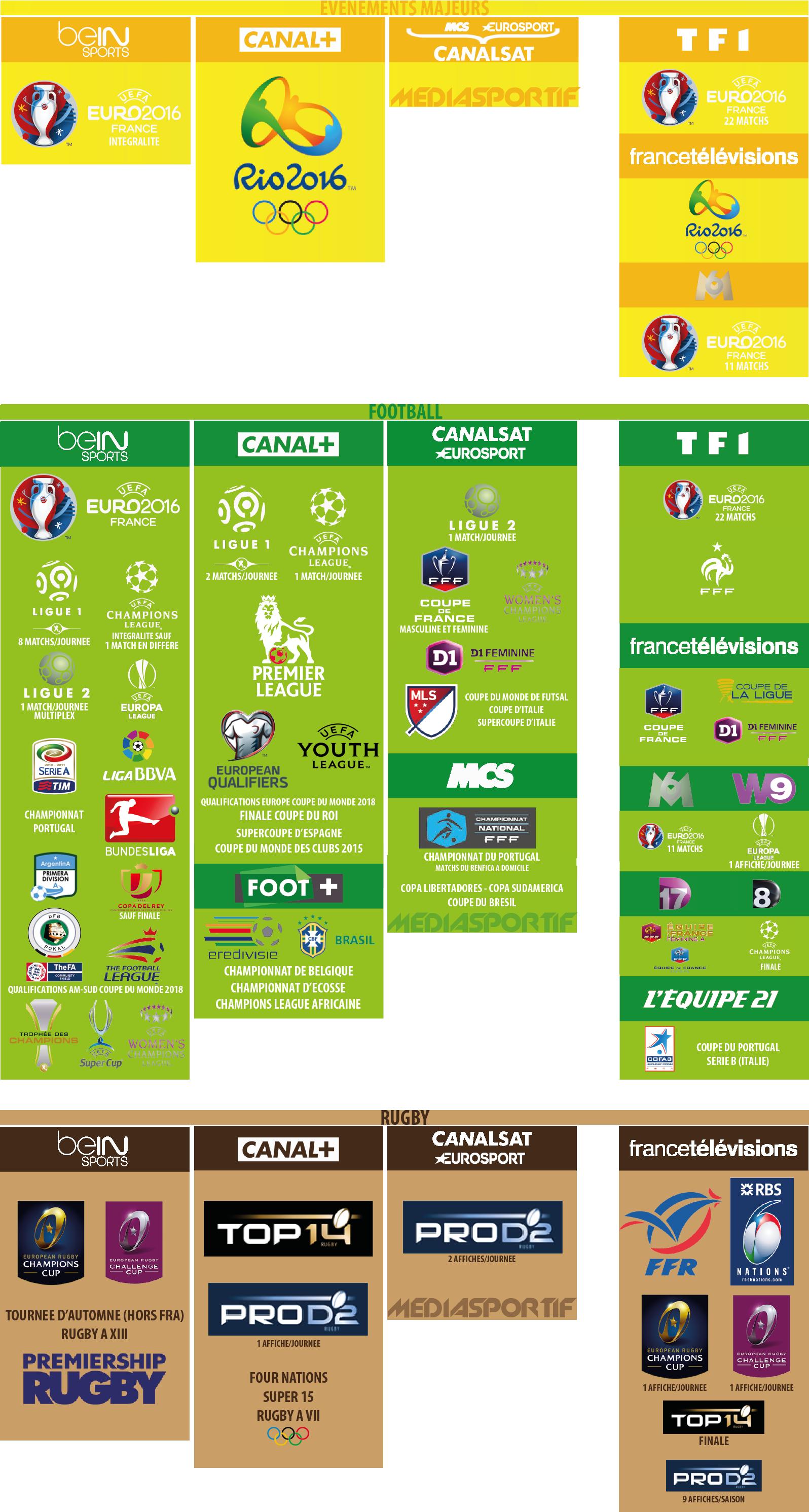 infographie guide droits tv o regarder le sport cette saison mediasportif. Black Bedroom Furniture Sets. Home Design Ideas