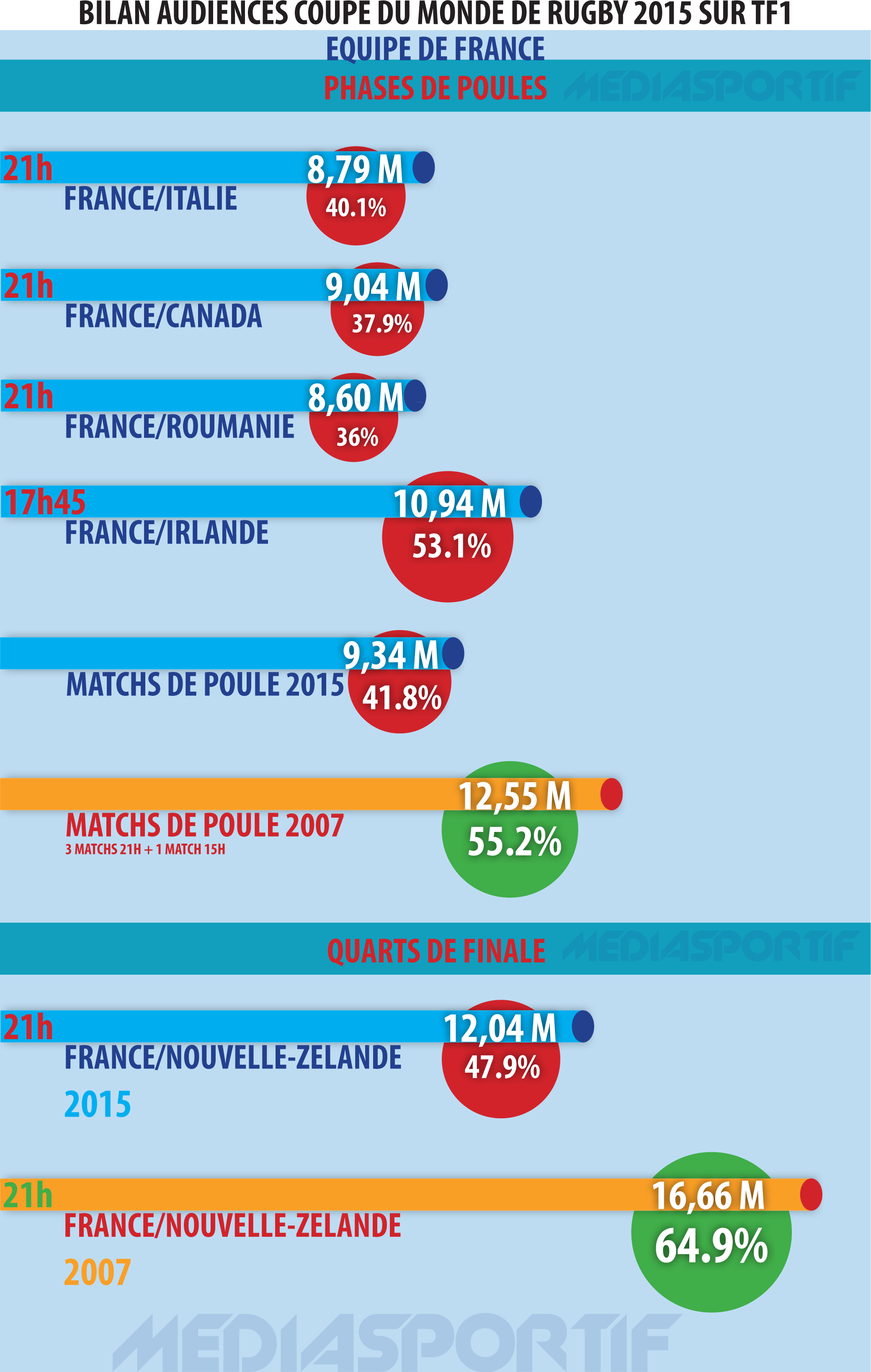 Analyse des audiences de la coupe du monde de rugby 2015 - Dates de la coupe du monde de rugby 2015 ...