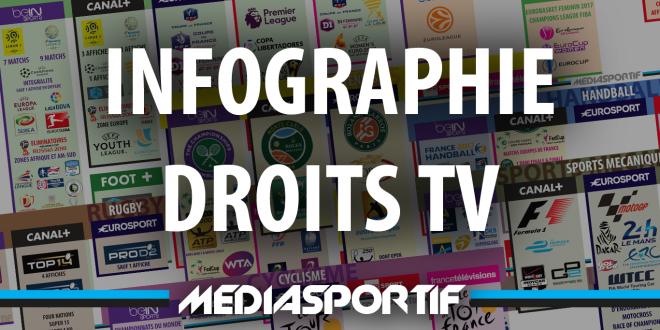 Infographie des droits TV : quelles chaines diffusent quoi cette saison ?