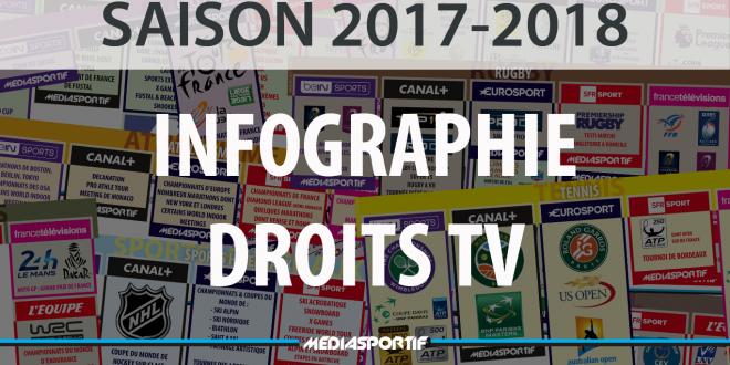 Infographie Droits TV : Quelles chaines diffusent quoi cette saison 2017-2018 ?